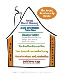 sound relationship house gottman